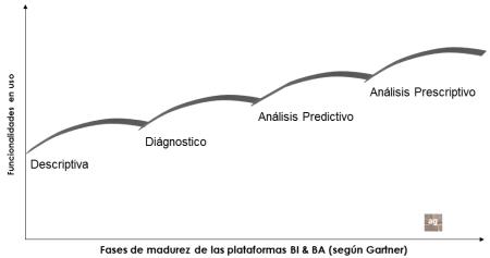Fases de maduración de una plataforma BI y BA según Gartner 2013
