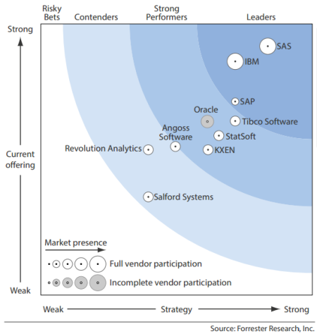 Forrester Wave, Big Data Predictive Analytics Solutions, Q1 '13