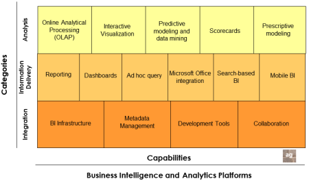 Funcionalidades por categorias de una plataforma de Business Intelligence y Business Analytics, vista como una única unidad