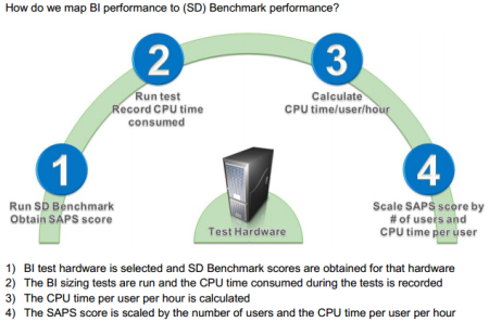How do we map BI performance to (SD) Benchmark performance