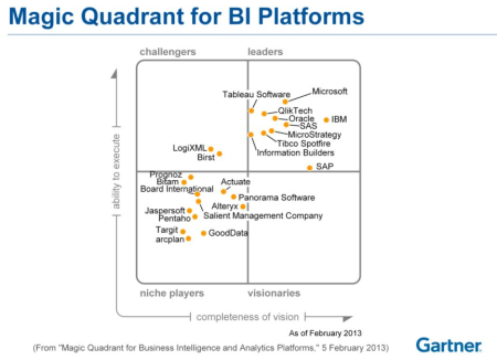 magic quadrant for business intelligence and analytics platforms 2013