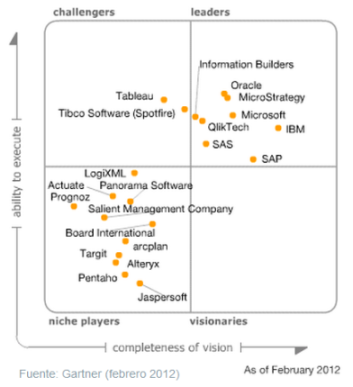 magic quadrant for business intelligence platforms 2012