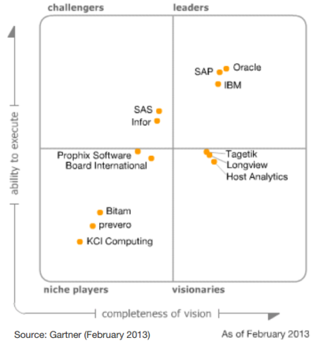 Magic Quadrant for Corporate Performance Management Suites (Febrero 2013)