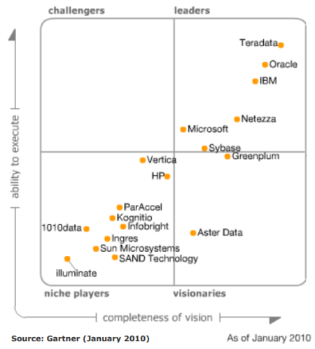 Magic Quadrant for Data Warehouse Database Management Systems 2010