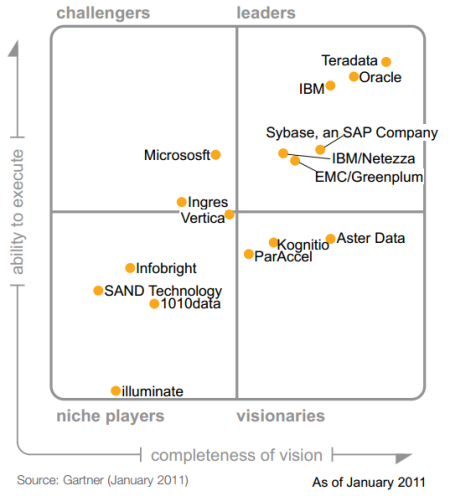 Magic Quadrant for Data Warehouse Database Management Systems 2011