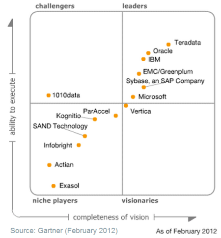 Magic Quadrant for Data Warehouse Database Management Systems 2012