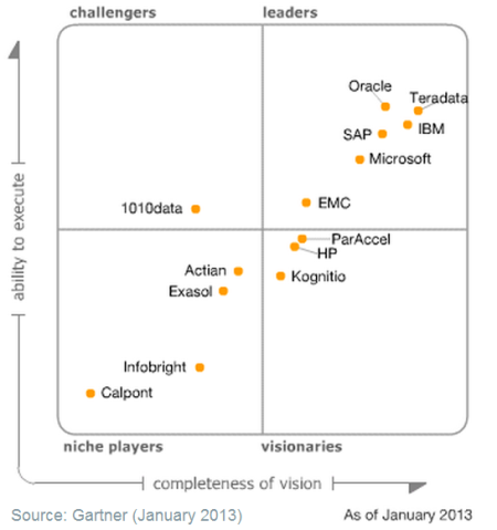 Magic Quadrant for Data Warehouse Database Management Systems 2013
