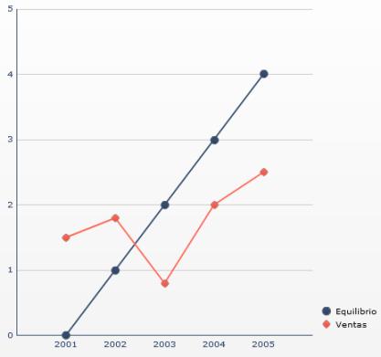 Manipulación de ejes - Acentuar la tendencia, aumentando verticalmente el tamaño del gráfico (09)