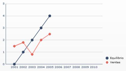 Manipulación de ejes - Acentuar la tendencia, incrementando la escala del Eje X (08)