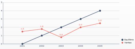 Manipulación de ejes - Disminución de la tendencia, aumentando horizontalmente el tamaño del gráfico (06)
