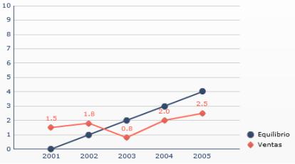 Manipulación de ejes - Disminución de la tendencia, incrementando excesivamente la escala del eje Y (05)