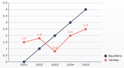 Manipulación de ejes - Grafico de líneas con el eje Y con la escala por defecto (02)