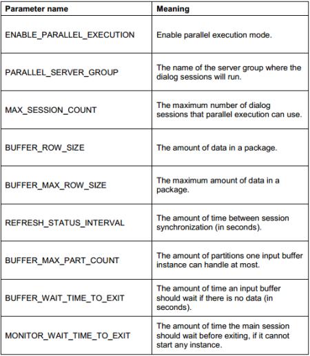 Parámetros para configurar el Procesamiento Paralelo de SAP BPC 10.0 SP09