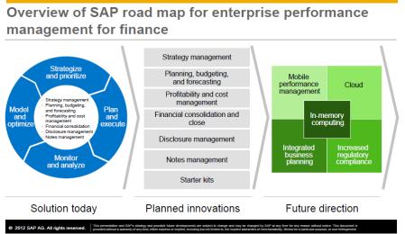 Road map conocido sobre SAP EPM hasta el día de hoy, publicado en el tercer trimestre de 2012)