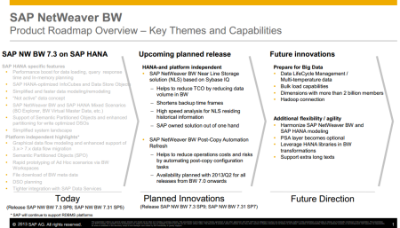 SAP NetWeaver BW 7.3 powered by SAP HANA and further Roadmap (actualizado en Febrero 2013)