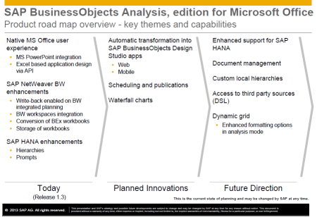 SAP Product Road Map SAP BusinessObjects Analysis, edition for Microsoft Office (Road Map Revision; January 15, 2013)