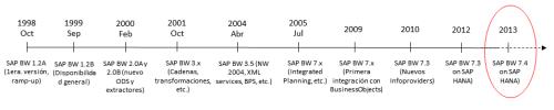 Trayectoria de SAP NW BW (un futuro sobre SAP HANA)