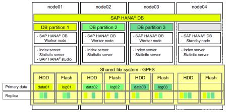 Clusterización de un sistema SAP HANA (enfoque Scale-Out) con tolerancia a fallos (node04, nodo Standby)