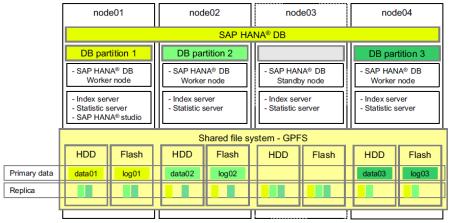 Clusterización de un sistema SAP HANA (enfoque Scale-Out) el node03 es restituido, asumiendo el papel de nodo Standby