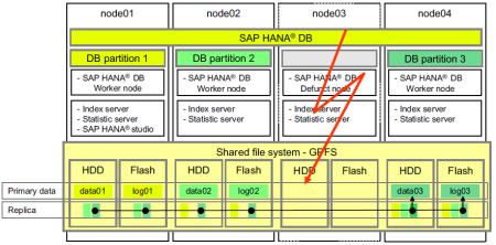 Clusterización de un sistema SAP HANA (enfoque Scale-Out) el node03 falla, asume su rol el node04