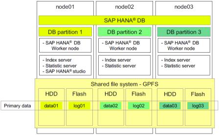 Clusterización de un sistema SAP HANA (enfoque Scale-Out) sin tolerancia a fallos
