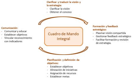 Como en todo, menos es más, en el CMI también, de este modo se facilita el papel de herramienta de comunicación y gestión de lo importante para toda una organización
