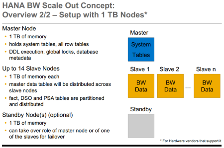 HANA BW Scale Out Concept, Setup with 1 TB Nodes