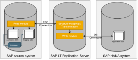 Option A - Separate SAP LT Replication Server