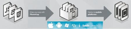 PhoneGap, una plataforma para desarrollo de aplicaciones nativas utilizando tecnología de desarrollo de aplicaciones Web