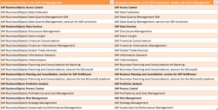 SAP, poco a poco, extingue el nombre BusinessObjects de sus productos
