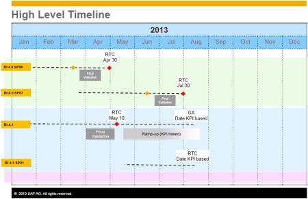 Plan de lanzamiento o disponibilidad general de BI4.1 (SAP BO BI 4.1)