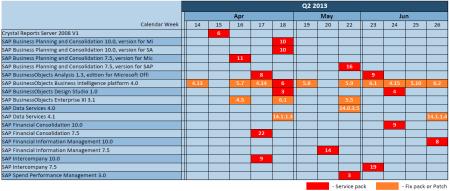 Programa de mantemiento de principales productos de los portfolios BI y EPM