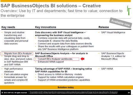 SAP BusinessObjects BI road map, referencia a la funcionalidad de conversión de libros BEx Analyzer a SAP Analysis for Office