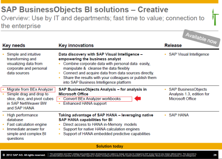 SAP BusinessObjects BI road map, referencia a la funcionalidad de conversión de libros BEx Analyzer a SAP Analysis for Office