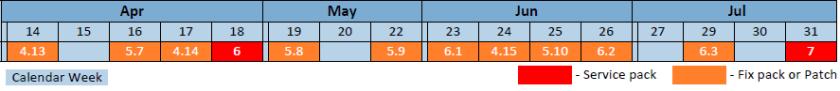 Calendario de actualizaciones de SAP BI4 por semanas