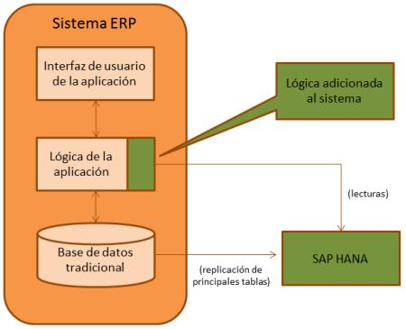 Esquema general de una aplicación del tipo aceleradora SAP HANA