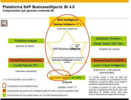 Foto actualizada de los componentes de SAP Analytics Solutions que permiten generar contenido de BI para analizar la información