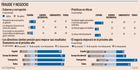 Fraude en los negocios (Fuente, Diario Expansión del 7 de mayo 2013)