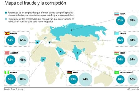 Mapa del fraude en los negocios (Fuente, Diario el Economista del 7 de mayo 2013)