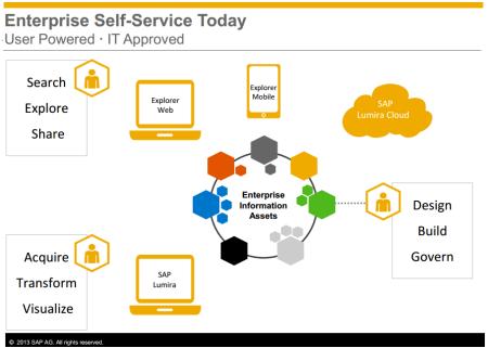 Posibilidades de consumir la visualizaciones elaboradas con SAP Lumira, desde navegadores web, dipositivos móviles y cloud