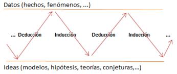 Proceso iterativo del aprendizaje