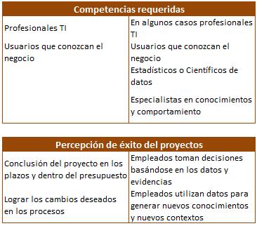 Proyectos TI vs Proyectos de Análisis (Parte II)