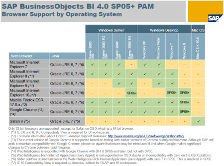SAP BI4 SP5-SP6 - PAM - Browser Support by Operating System