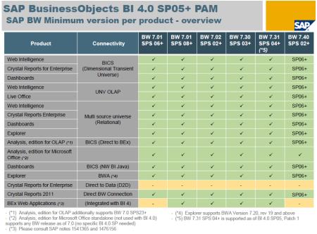 SAP BI4 SP5-SP6 - PAM - Connectivity SAP BW