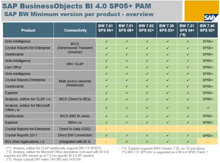 SAP BI4 SP5-SP6 - PAM - Connectivity SAP BW