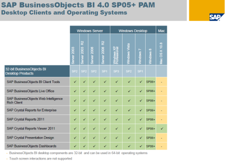 SAP BI4 SP5-SP6 - PAM - Desktop Clients and Operating Systems