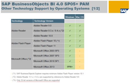 SAP BI4 SP5-SP6 - PAM - Other technology support by Operating Systems