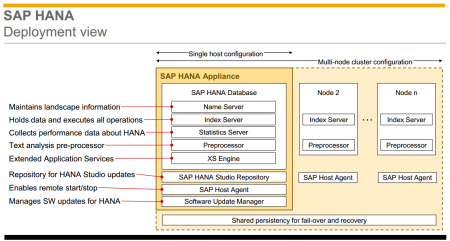 SAP HANA - Deployment view