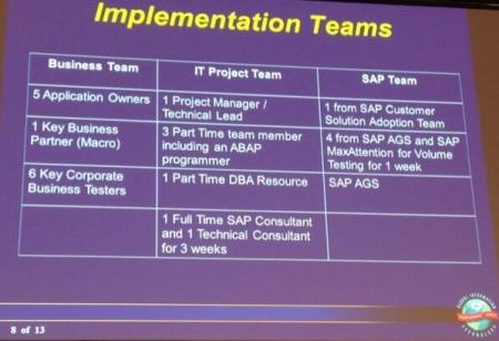 SAPPHIRENOW, Colgate, equipo para el proyecto de migración consolidación 7.5 a 10.0