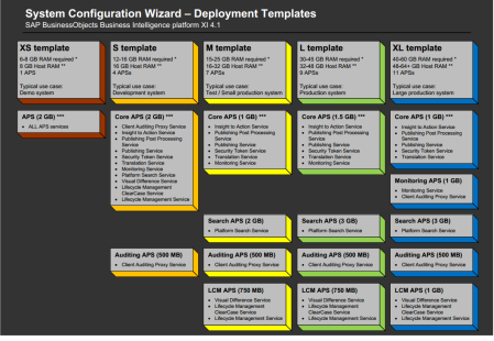 System Configuration Wizard, Deployment Templates 01